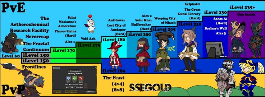 FFXIV Heavensward Gear Progression Guide Level 60 (iLevel