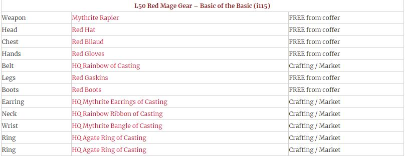 FFXIV Red Mage Rotation Guide