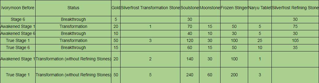 Ivorymoon (Awakened/True) Weapon Stages 1-10