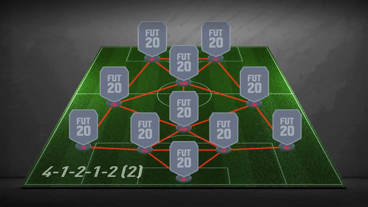 FIFA 21 The 4-1-2-1-2