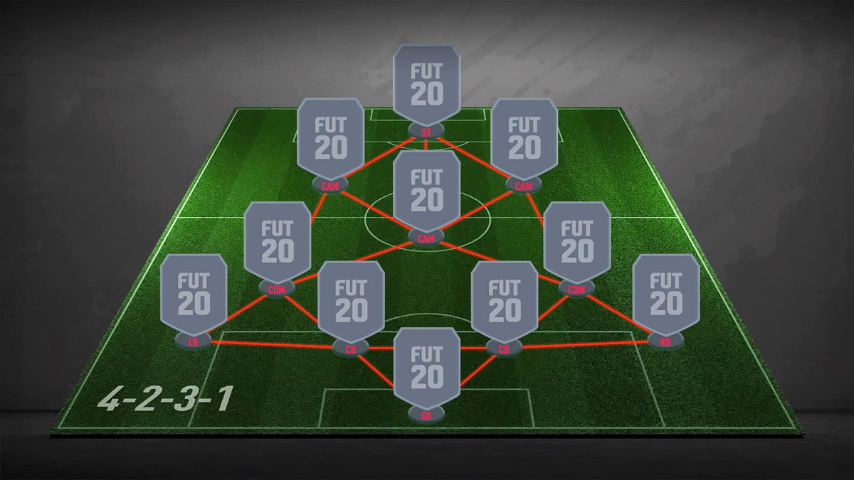 FIFA 21 The 4-2-3-1